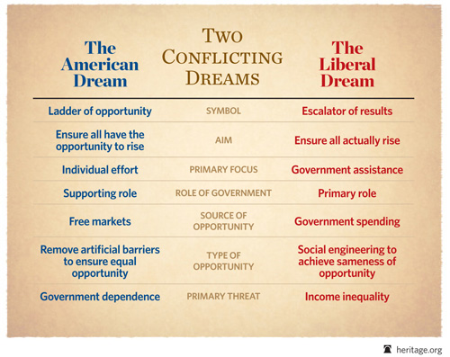 American Dream comparison